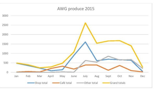 2016-04-08, How AWG has changed since 2012 - statistics temp JPEG